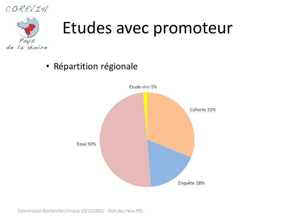 Etudes avec promoteur Cohortes/Enquêtes Pédiatrie - Ados - Grossesse : 3 (COVERTE, EPF, INEMA) Suivi des patients VIH : 5 (PRIMO, HIV Controllers, COPANA, APROCCO, VIH2) Pathologies associées et comorbidités : 2 (2H, Lymphovir) Vaccins volontaires sains : 1 (COHVAC) Virologique : 1 (RES O) Enquêtes : 5 (VESPA, Opportunités, Mortalité, Partner, Racing) Essais Naïfs ARV : 12 VIH+ (environnemental) : 10 Pré-traités (ARV) : 8 Primo-infection VIH : 2 Co-infections : 3 Mono-infection (VHC) : 1 AES : 1