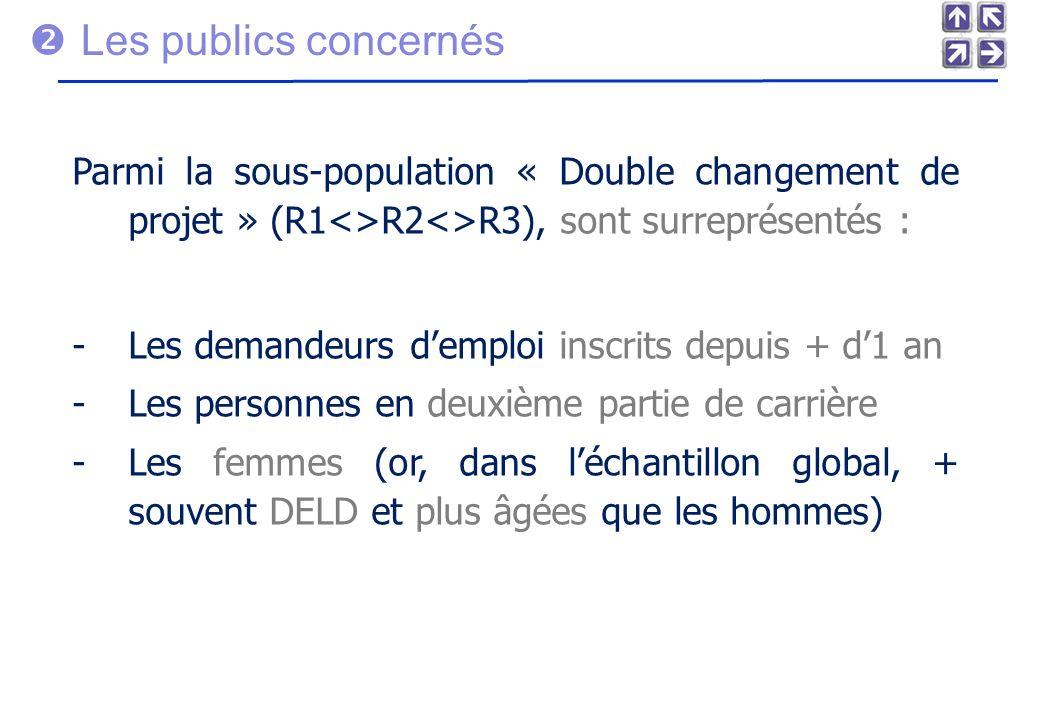 Les publics concernés Parmi la sous-population « Double changement de projet » (R1<>R2<>R3), sont surreprésentés : -Les demandeurs demploi inscrits depuis + d1 an -Les personnes en deuxième partie de carrière -Les femmes (or, dans léchantillon global, + souvent DELD et plus âgées que les hommes)