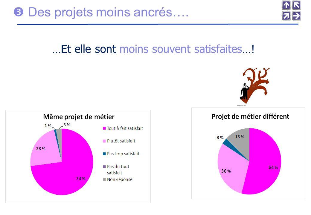 Des projets moins ancrés…. …Et elle sont moins souvent satisfaites…!