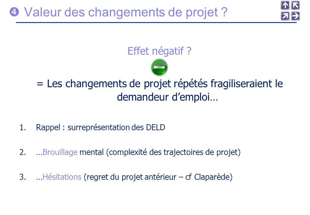 Valeur des changements de projet .Effet négatif .