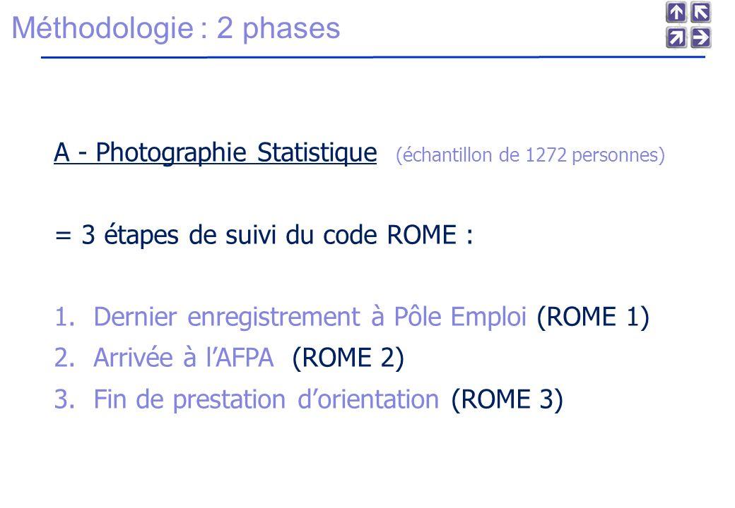 Méthodologie : 2 phases A - Photographie Statistique (échantillon de 1272 personnes) = 3 étapes de suivi du code ROME : 1.Dernier enregistrement à Pôle Emploi (ROME 1) 2.Arrivée à lAFPA (ROME 2) 3.Fin de prestation dorientation (ROME 3)