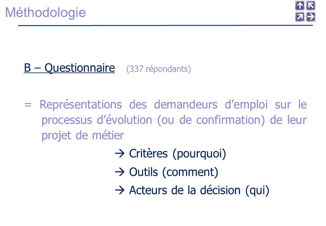 Méthodologie B – Questionnaire (337 répondants) = Représentations des demandeurs demploi sur le processus dévolution (ou de confirmation) de leur projet de métier Critères (pourquoi) Outils (comment) Acteurs de la décision (qui)