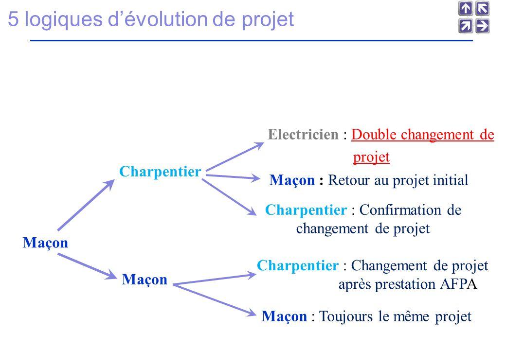 Charpentier : Confirmation de changement de projet Maçon Maçon : Retour au projet initial Electricien : Double changement de projet Charpentier Charpentier : Changement de projet après prestation AFPA Maçon : Toujours le même projet 5 logiques dévolution de projet
