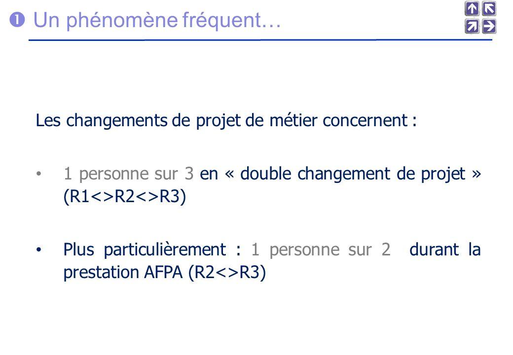 Un phénomène fréquent… Les changements de projet de métier concernent : 1 personne sur 3 en « double changement de projet » (R1<>R2<>R3) Plus particulièrement : 1 personne sur 2 durant la prestation AFPA (R2<>R3)