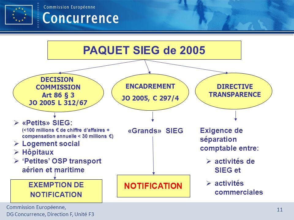 Commission Européenne, DG Concurrence, Direction F, Unité F3 11 PAQUET SIEG de 2005 100 millions de chiffre daffaires + compensation annuelle < 30 mil