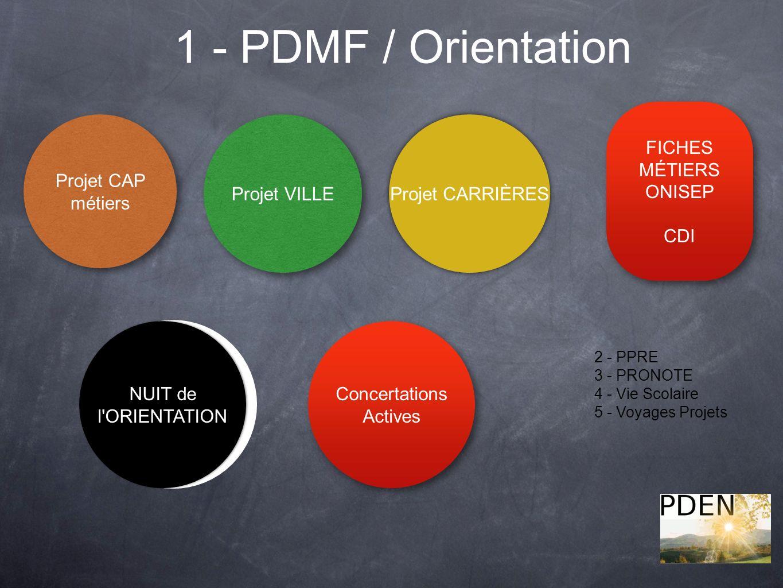 1 - PDMF / Orientation 2 - PPRE 3 - PRONOTE 4 - Vie Scolaire 5 - Voyages Projets Projet CAP métiers Projet VILLE Projet CARRIÈRES Concertations Actives FICHES MÉTIERS ONISEP CDI FICHES MÉTIERS ONISEP CDI NUIT de l ORIENTATION