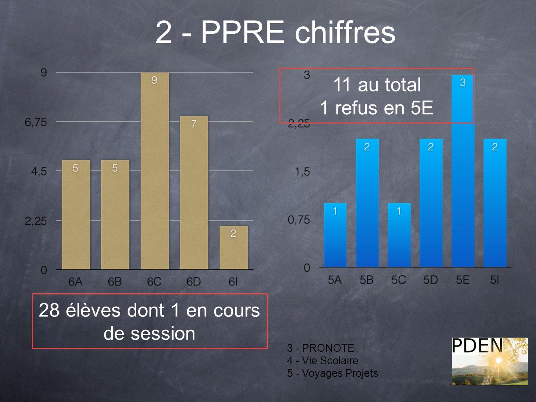 2 - PPRE chiffres 3 - PRONOTE 4 - Vie Scolaire 5 - Voyages Projets 11 au total 1 refus en 5E 28 élèves dont 1 en cours de session