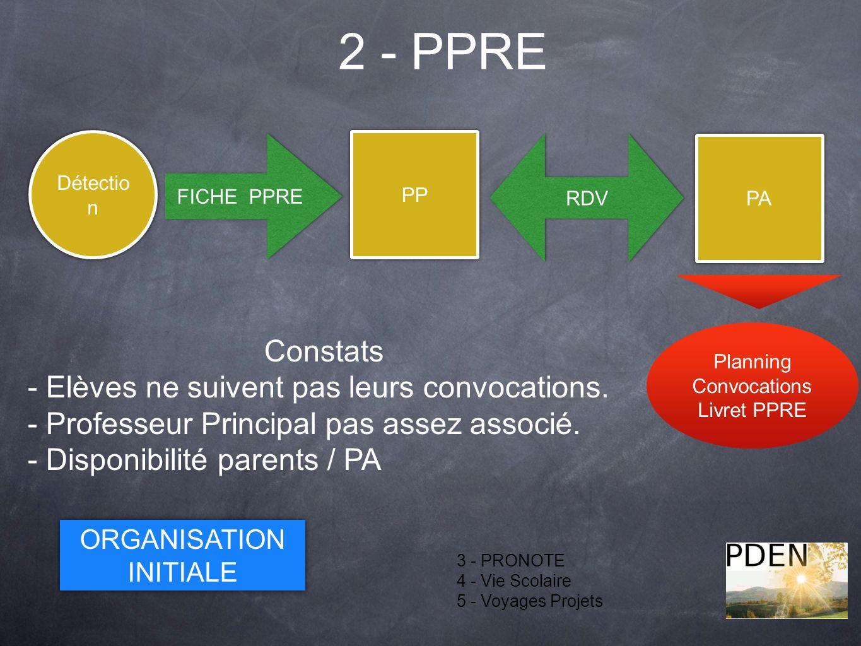2 - PPRE 3 - PRONOTE 4 - Vie Scolaire 5 - Voyages Projets Détectio n PP FICHE PPRE RDV PA Planning Convocations Livret PPRE ORGANISATION INITIALE ORGA