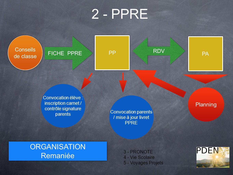 2 - PPRE 3 - PRONOTE 4 - Vie Scolaire 5 - Voyages Projets Détectio n PP FICHE PPRE RDV PA Planning ORGANISATION Remaniée ORGANISATION Remaniée Convoca