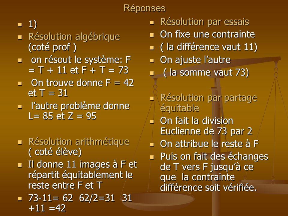 Réponses 1) 1) Résolution algébrique (coté prof ) Résolution algébrique (coté prof ) on résout le système: F = T + 11 et F + T = 73 on résout le système: F = T + 11 et F + T = 73 On trouve donne F = 42 et T = 31 On trouve donne F = 42 et T = 31 lautre problème donne L= 85 et Z = 95 lautre problème donne L= 85 et Z = 95 Résolution arithmétique ( coté élève) Résolution arithmétique ( coté élève) Il donne 11 images à F et répartit équitablement le reste entre F et T Il donne 11 images à F et répartit équitablement le reste entre F et T 73-11= 62 62/2=31 31 +11 =42 73-11= 62 62/2=31 31 +11 =42 Résolution par essais On fixe une contrainte ( la différence vaut 11) On ajuste lautre ( la somme vaut 73) Résolution par partage équitable On fait la division Euclienne de 73 par 2 On attribue le reste à F Puis on fait des échanges de T vers F jusquà ce que la contrainte différence soit vérifiée.