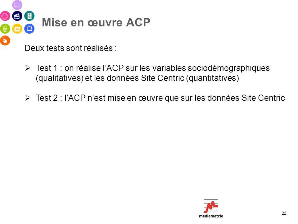 Mise en œuvre ACP 22 Deux tests sont réalisés : Test 1 : on réalise lACP sur les variables sociodémographiques (qualitatives) et les données Site Cent