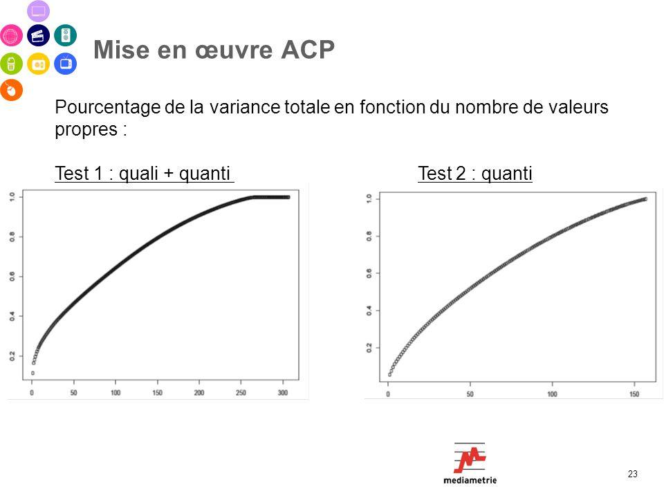 Mise en œuvre ACP 23 Pourcentage de la variance totale en fonction du nombre de valeurs propres : Test 1 : quali + quanti Test 2 : quanti