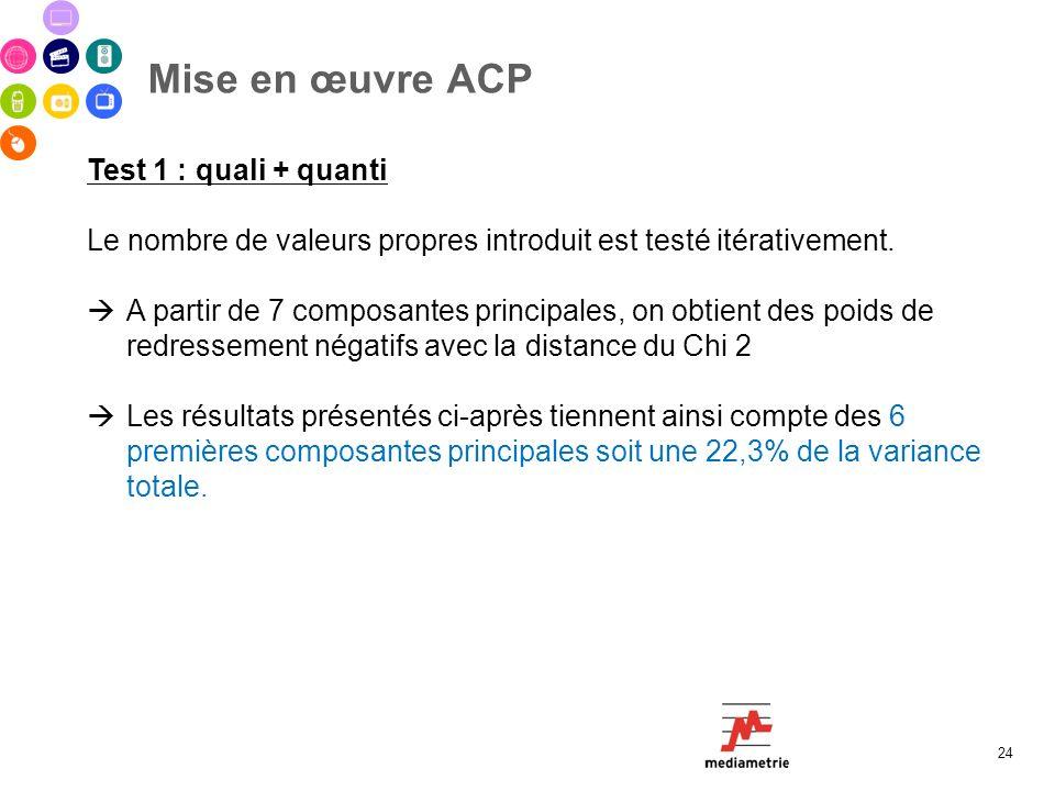 Mise en œuvre ACP 24 Test 1 : quali + quanti Le nombre de valeurs propres introduit est testé itérativement. A partir de 7 composantes principales, on