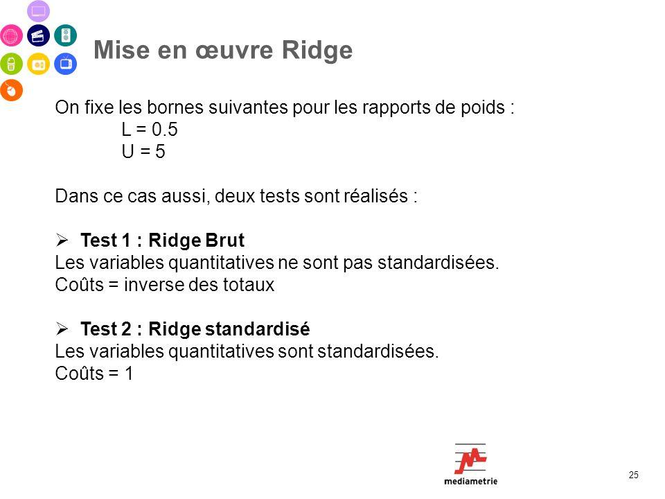Mise en œuvre Ridge 25 On fixe les bornes suivantes pour les rapports de poids : L = 0.5 U = 5 Dans ce cas aussi, deux tests sont réalisés : Test 1 :