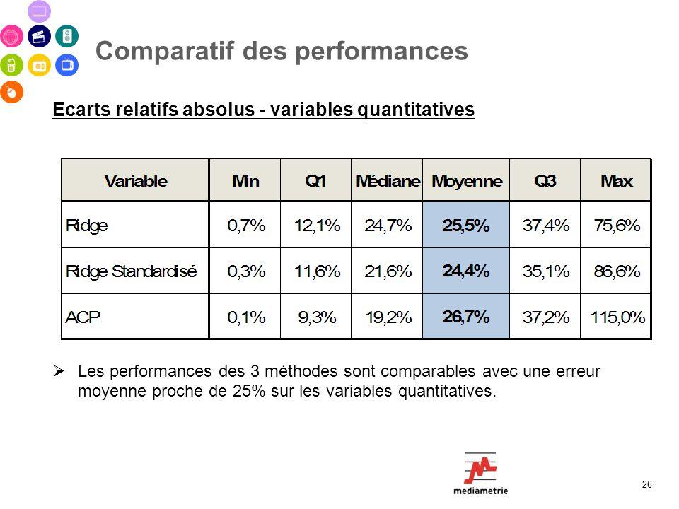 Comparatif des performances 26 Ecarts relatifs absolus - variables quantitatives Les performances des 3 méthodes sont comparables avec une erreur moye