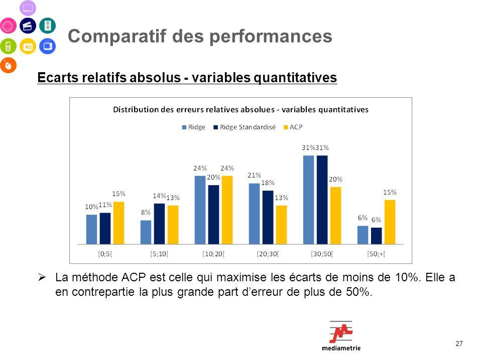 Comparatif des performances 27 Ecarts relatifs absolus - variables quantitatives La méthode ACP est celle qui maximise les écarts de moins de 10%. Ell