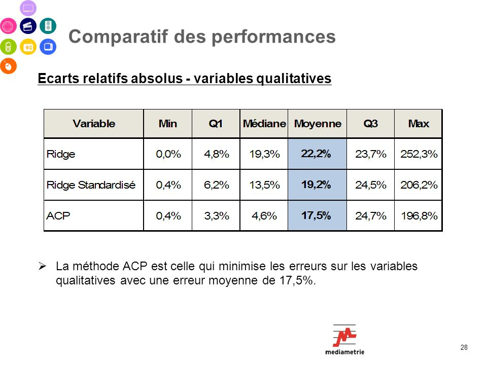 Comparatif des performances 28 Ecarts relatifs absolus - variables qualitatives La méthode ACP est celle qui minimise les erreurs sur les variables qu