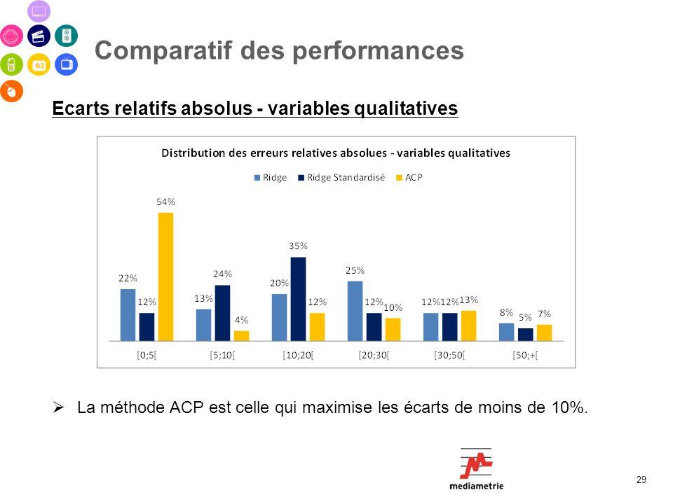 Comparatif des performances 29 Ecarts relatifs absolus - variables qualitatives La méthode ACP est celle qui maximise les écarts de moins de 10%.