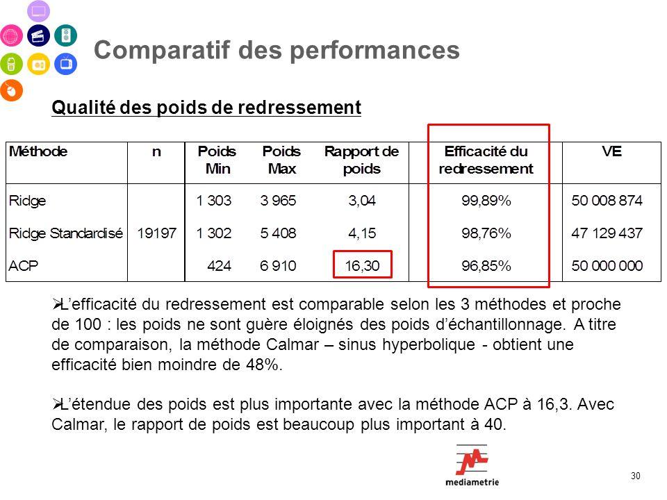 Comparatif des performances 30 Qualité des poids de redressement Lefficacité du redressement est comparable selon les 3 méthodes et proche de 100 : le
