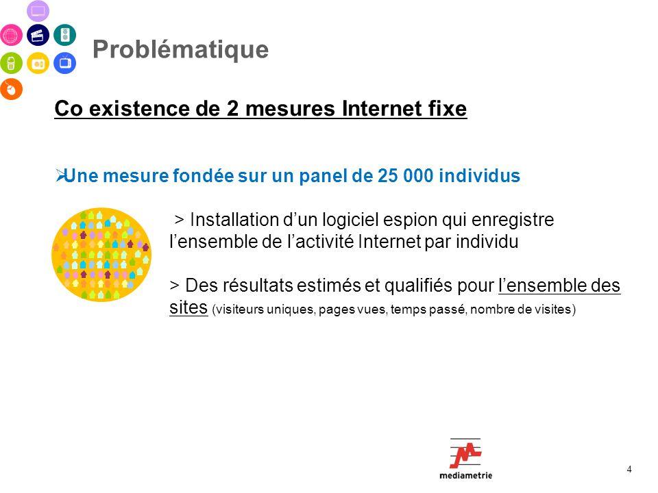 Problématique 4 Co existence de 2 mesures Internet fixe Une mesure fondée sur un panel de 25 000 individus > Installation dun logiciel espion qui enre