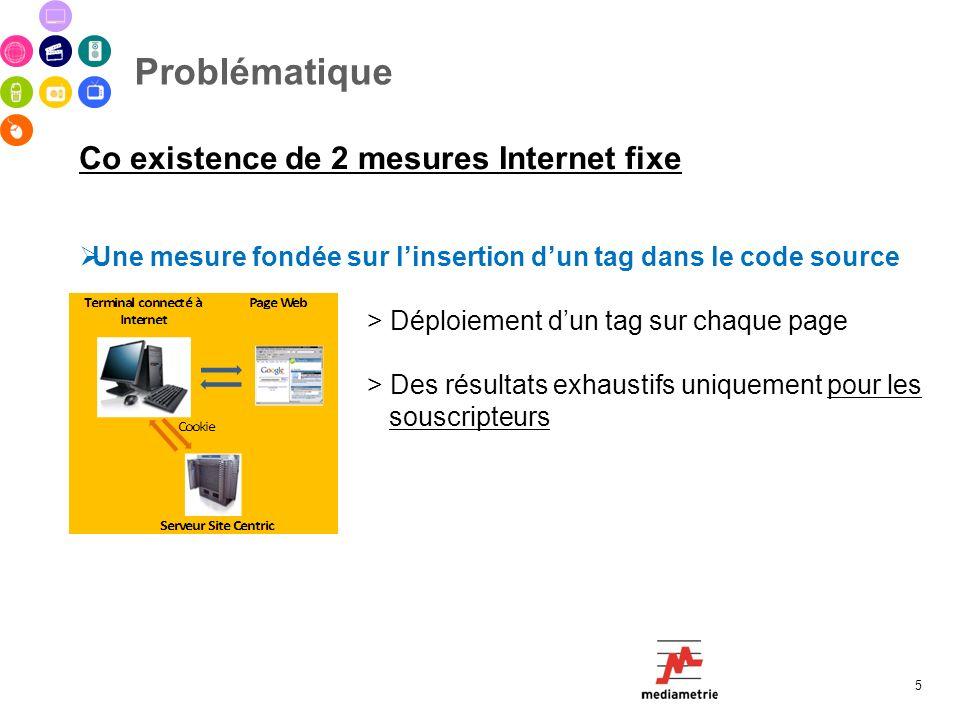 Problématique 5 Co existence de 2 mesures Internet fixe Une mesure fondée sur linsertion dun tag dans le code source > Déploiement dun tag sur chaque