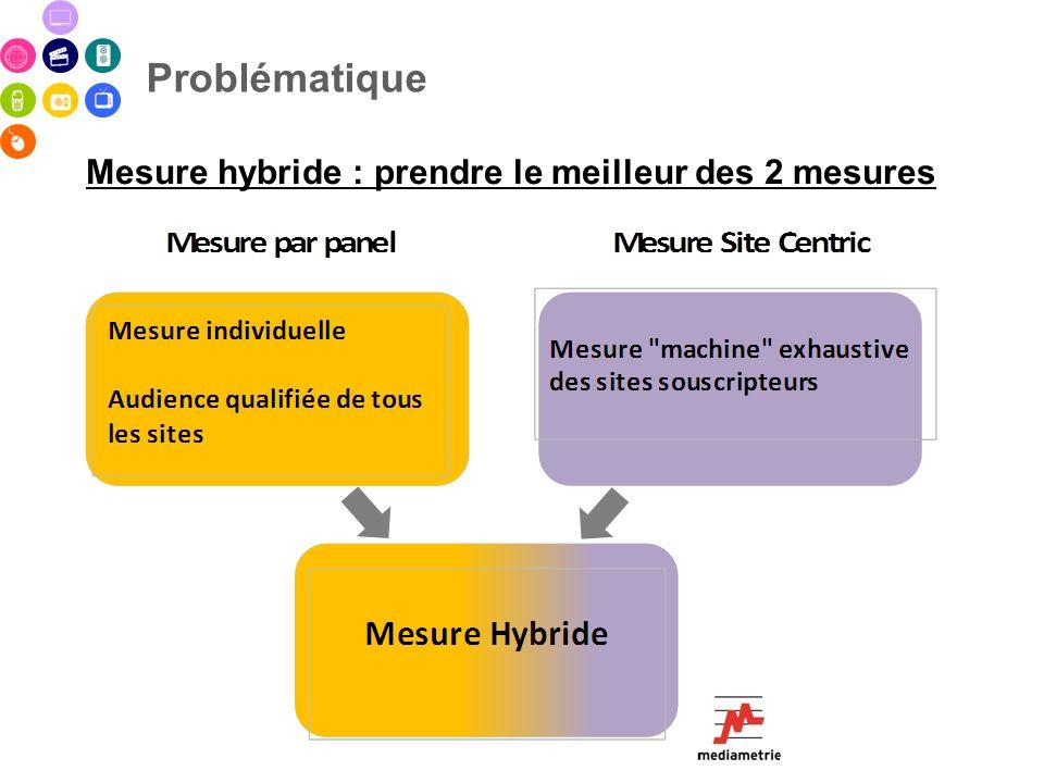 Problématique Une approche par redressement > Lintroduction de contraintes Site Centric modifie les poids de redressement : tous les sites bénéficient ainsi de la mesure hybride