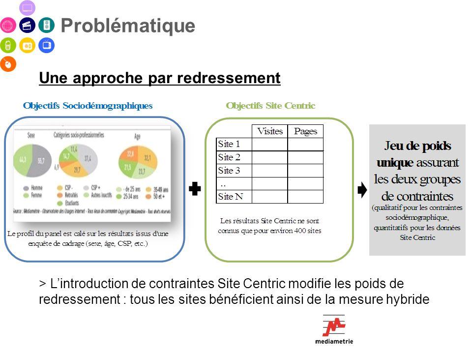 Problématique Une approche par redressement > Lintroduction de contraintes Site Centric modifie les poids de redressement : tous les sites bénéficient
