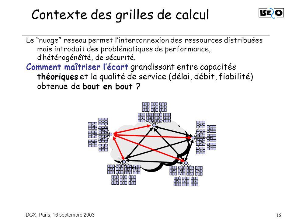 DGX, Paris, 16 septembre 2003 16 Contexte des grilles de calcul Le nuage reseau permet linterconnexion des ressources distribuées mais introduit des p