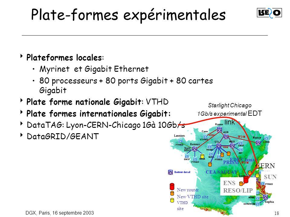 DGX, Paris, 16 septembre 2003 18 Plate-formes expérimentales Plateformes locales: Myrinet et Gigabit Ethernet 80 processeurs + 80 ports Gigabit + 80 cartes Gigabit Plate forme nationale Gigabit: VTHD Plate formes internationales Gigabit: DataTAG: Lyon-CERN-Chicago 1Gà 10Gb/s DataGRID/GEANT EDF/Clamart CEA/SACLAY PRISM SUN ENS RESO/LIP New router New VTHD site VTHD site CERN Starlight Chicago 1Gb/s experimental EDT link