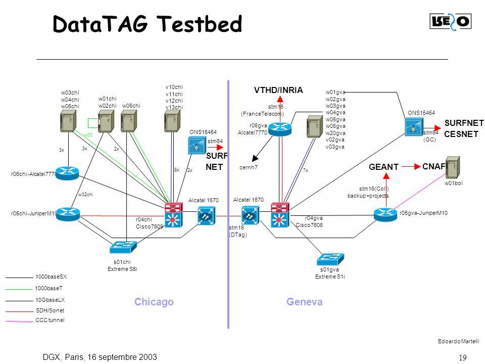 DGX, Paris, 16 septembre 2003 19 DataTAG Testbed r04gva Cisco7606 r04chi Cisco7609 stm16 (DTag) r05chi-JuniperM10 r06chi-Alcatel7770 r05gva-JuniperM10 r06gva Alcatel7770 SURF NET stm16(Colt) backup+projects s01gva Extreme S1i w01gva w02gva w03gva w04gva w05gva w06gva w20gva v02gva v03gva 7x w01chi w02chi v10chi v11chi v12chi v13chi s01chi Extreme S5i 8x VTHD/INRIA stm16 (FranceTelecom) ChicagoGeneva 2x ONS15454 Alcatel 1670 SURFNET CESNET ONS15454 stm64 (GC) CNAF GEANT cernh7 w03chi w04chi w05chi 3x 2x w02chi 1000baseSX SDH/Sonet 1000baseT 10GbaseLX w03 w06chi w01bol CCC tunnel stm64 Edoardo Martelli