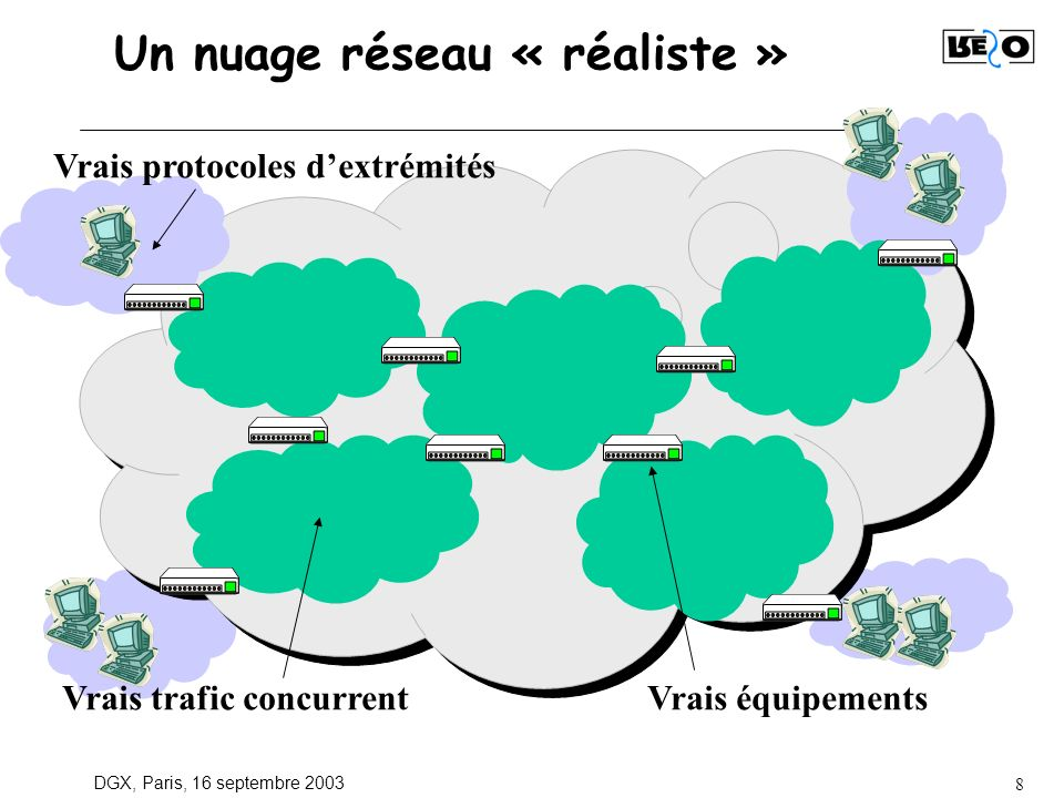 DGX, Paris, 16 septembre 2003 8 Un nuage réseau « réaliste » Vrais protocoles dextrémités Vrais trafic concurrentVrais équipements