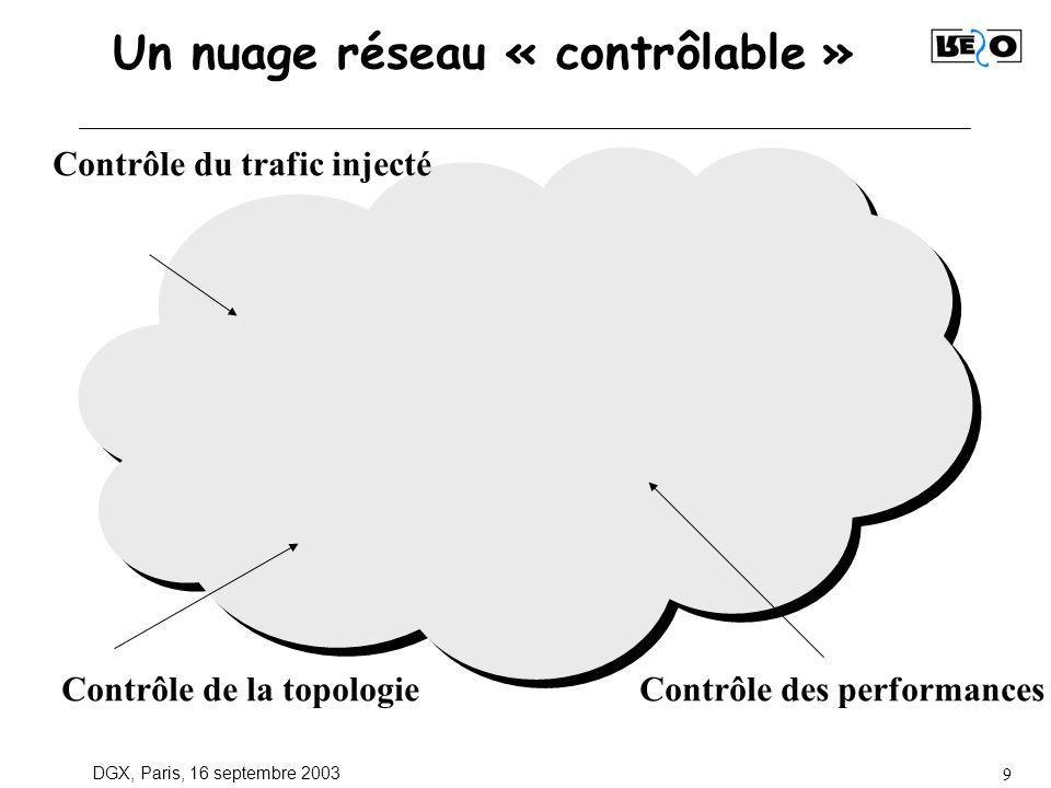 DGX, Paris, 16 septembre 2003 9 Un nuage réseau « contrôlable » Contrôle du trafic injecté Contrôle de la topologieContrôle des performances