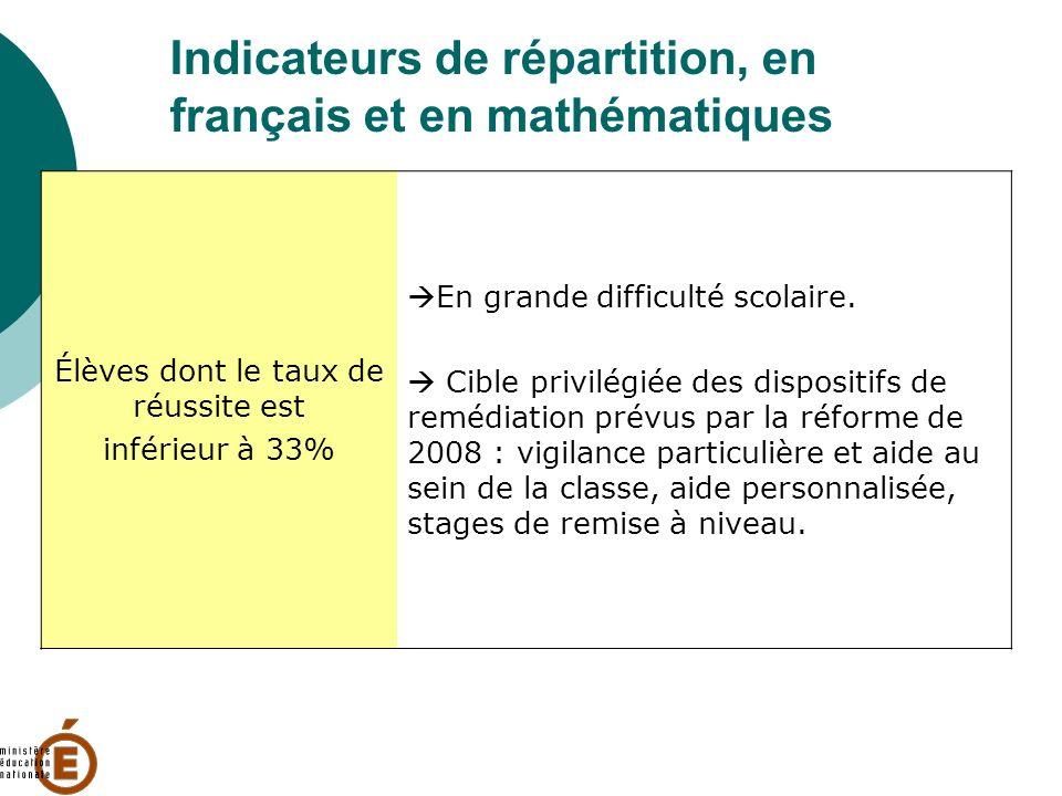 Indicateurs de répartition, en français et en mathématiques Élèves dont le taux de réussite est inférieur à 33% En grande difficulté scolaire. Cible p