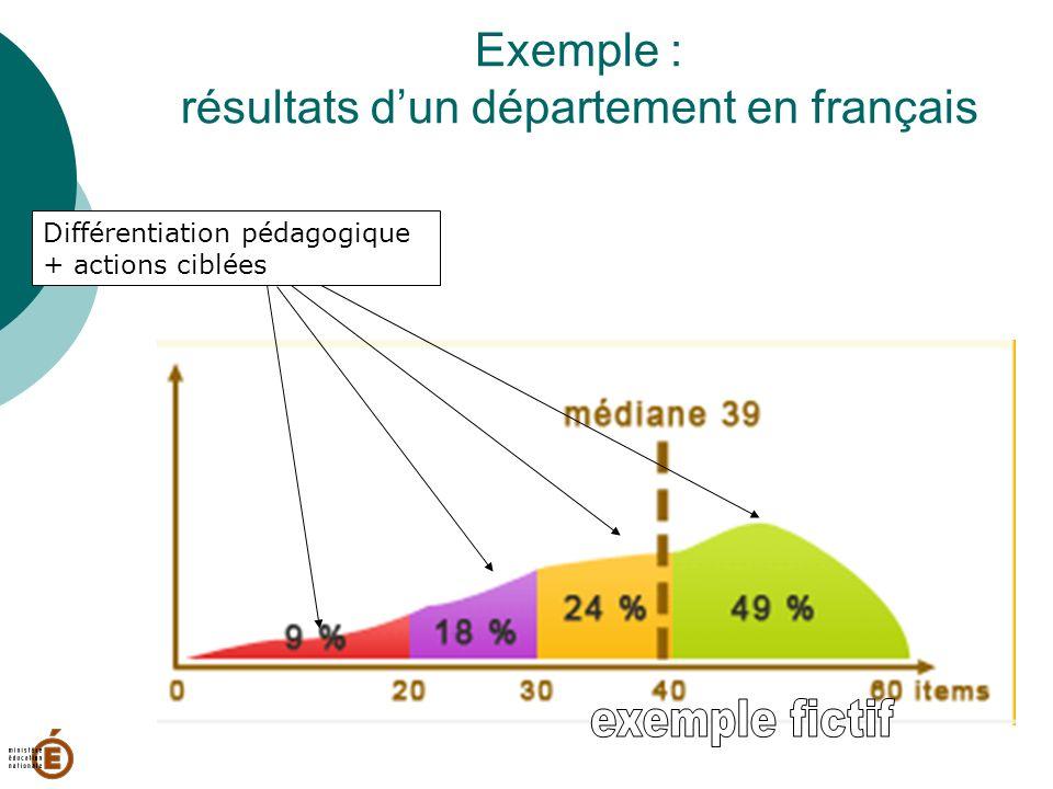 Exemple : résultats dun département en français Différentiation pédagogique + actions ciblées