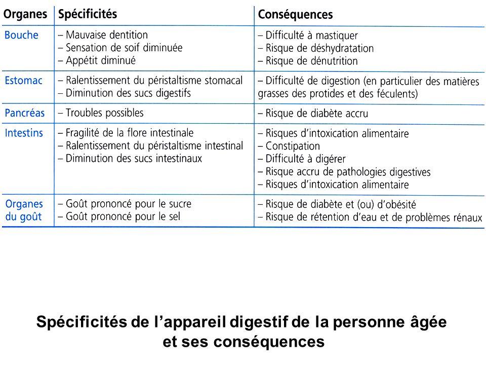 Spécificités de lappareil digestif de la personne âgée et ses conséquences