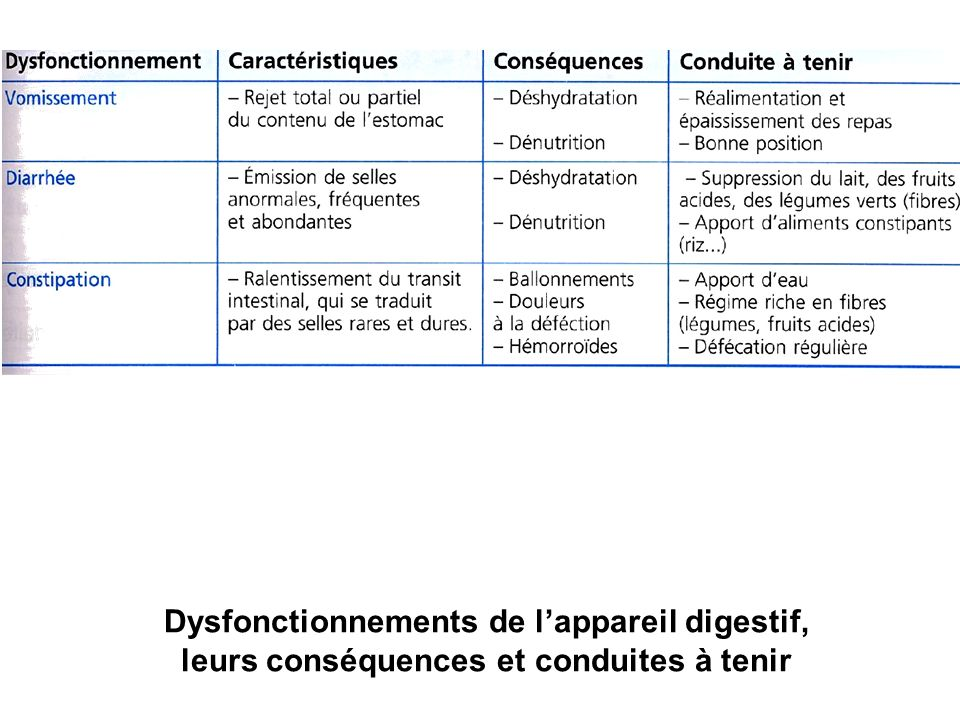 Dysfonctionnements de lappareil digestif, leurs conséquences et conduites à tenir