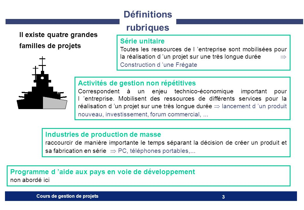Cours de gestion de projets 14 CADRAGE 1.LE PROJET Nom Définition rapide Caractéristiques essentielles motifs du projet