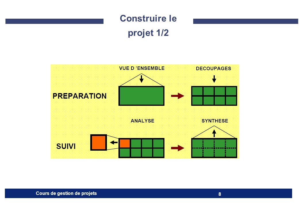 Cours de gestion de projets 9 CADRAGE PREPARATION EXECUTION ET SUIVI Définir le projet dans ses grandes lignes Mettre en place l équipe de management Effectuer les découpages, la planification et la gestion des coûts Lancer les actions permettant le démarrage du projet Analyser périodiquement l avancement Effectuer des synthèses pour « recaler » les objectifs Appliquer éventuellement des actions correctives Fin du projet Construire le projet 2/2