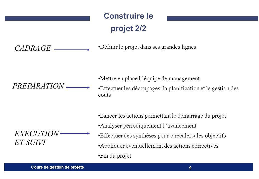 Cours de gestion de projets 20 CADRAGE 7 LA COMMUNICATION Définir les principes de communication Internes (indispensable au succès) Entre les membres de l EDP Avec les réalisateurs du projet Externes (Pub) Auprès des clients et des fournisseurs Et de tous ceux qui pourront aider au succès du projet
