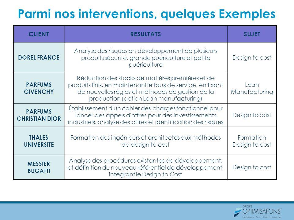 Parmi nos interventions, quelques Exemples CLIENTRESULTATSSUJET DOREL FRANCE Analyse des risques en développement de plusieurs produits sécurité, gran