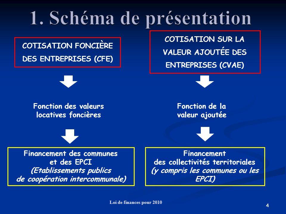 4 Loi de finances pour 2010 COTISATION FONCIÈRE DES ENTREPRISES (CFE) COTISATION SUR LA VALEUR AJOUTÉE DES ENTREPRISES (CVAE) Fonction des valeurs loc