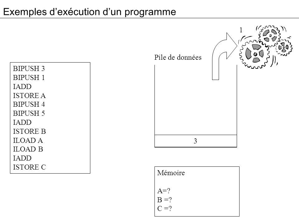 Exemples dexécution dun programme BIPUSH 3 BIPUSH 1 IADD ISTORE A BIPUSH 4 BIPUSH 5 IADD ISTORE B ILOAD A ILOAD B IADD ISTORE C Mémoire A=? B =? C =?