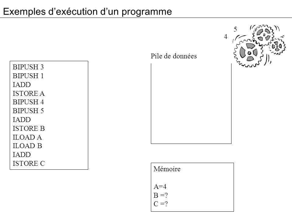 Exemples dexécution dun programme BIPUSH 3 BIPUSH 1 IADD ISTORE A BIPUSH 4 BIPUSH 5 IADD ISTORE B ILOAD A ILOAD B IADD ISTORE C Mémoire A=4 B =? C =?