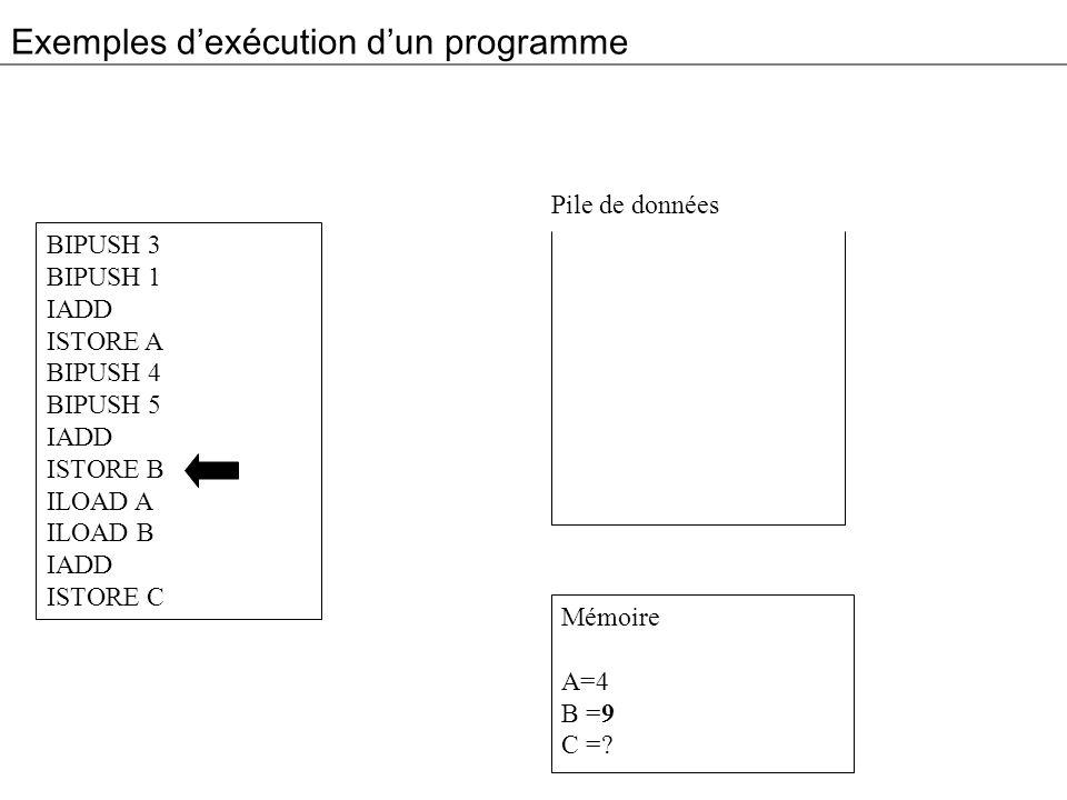 Exemples dexécution dun programme BIPUSH 3 BIPUSH 1 IADD ISTORE A BIPUSH 4 BIPUSH 5 IADD ISTORE B ILOAD A ILOAD B IADD ISTORE C Mémoire A=4 B =9 C =?