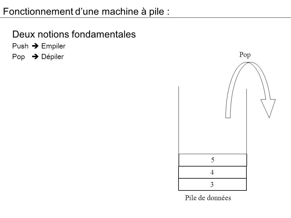 Fonctionnement dune machine à pile : Deux notions fondamentales Push Empiler Pop Dépiler Pile de données 3 4 5 Pop