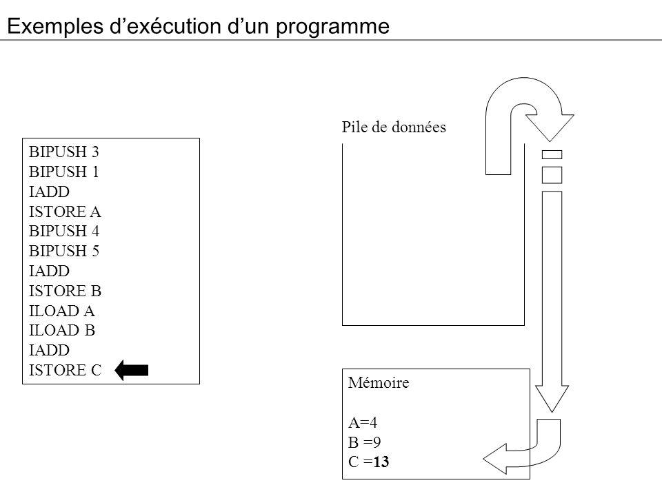 Exemples dexécution dun programme BIPUSH 3 BIPUSH 1 IADD ISTORE A BIPUSH 4 BIPUSH 5 IADD ISTORE B ILOAD A ILOAD B IADD ISTORE C Mémoire A=4 B =9 C =13