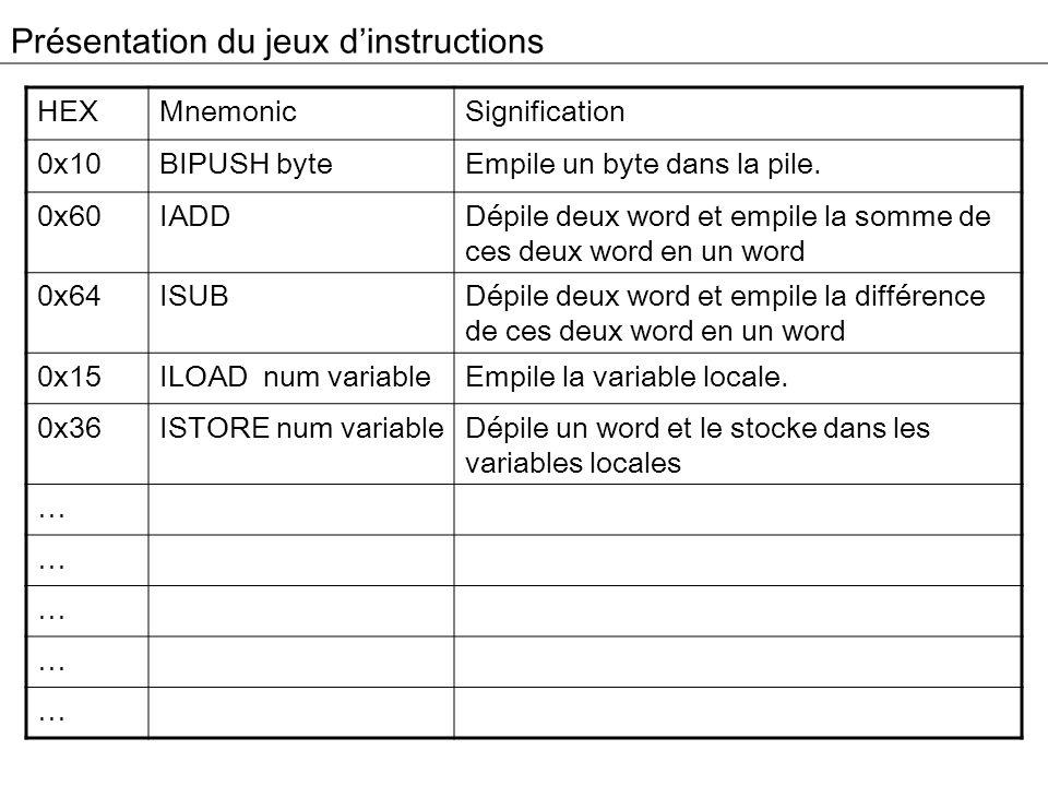 Présentation du jeux dinstructions HEXMnemonicSignification 0x10BIPUSH byteEmpile un byte dans la pile. 0x60IADDDépile deux word et empile la somme de