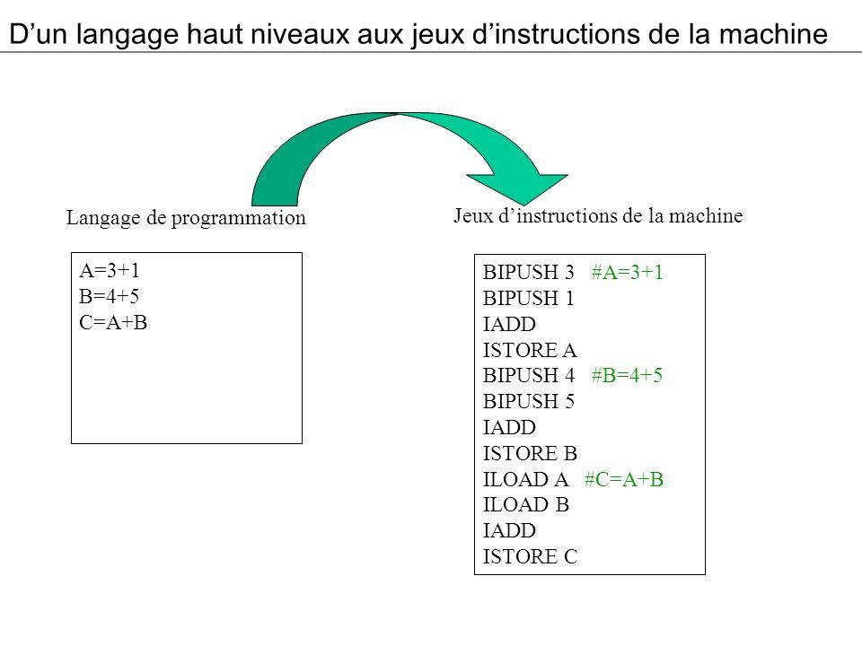 Dun langage haut niveaux aux jeux dinstructions de la machine A=3+1 B=4+5 C=A+B Langage de programmation BIPUSH 3 #A=3+1 BIPUSH 1 IADD ISTORE A BIPUSH