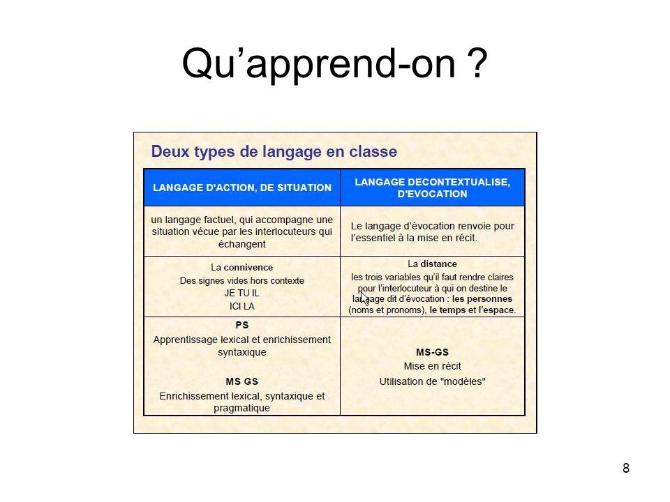 9 Un langage pour construire du sens : trois axes Apprendre à communiquer de la PS à la GS Apprendre à apprendre de la PS à la GS.