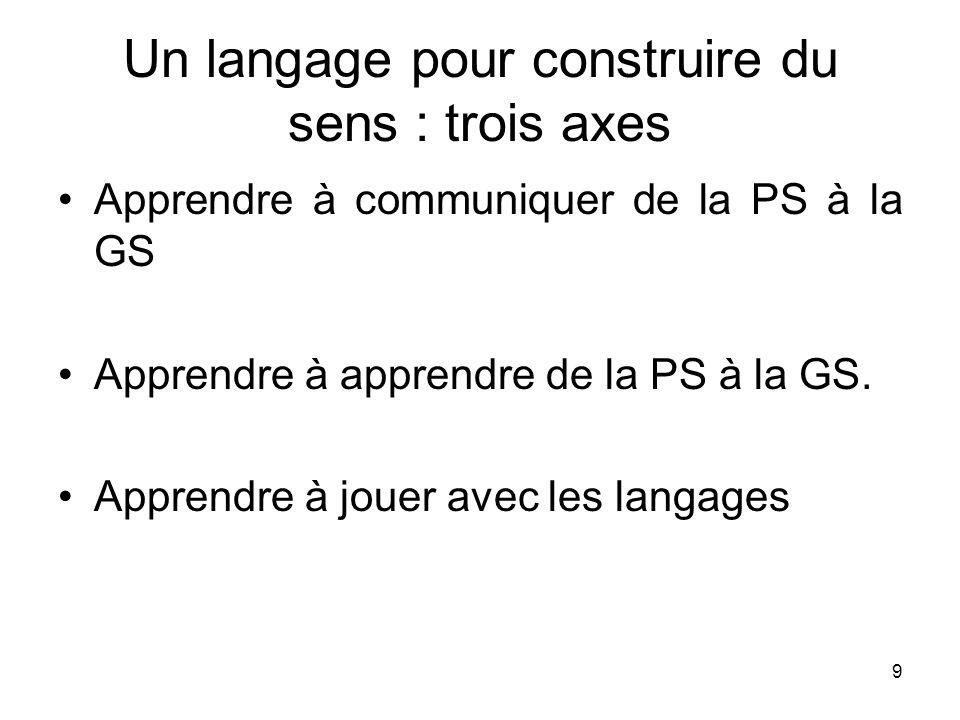 9 Un langage pour construire du sens : trois axes Apprendre à communiquer de la PS à la GS Apprendre à apprendre de la PS à la GS. Apprendre à jouer a